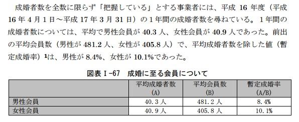 経済産業省の成婚率データ