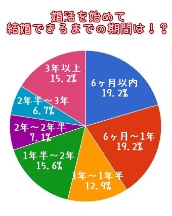 婚活を始めてから結婚出来るまえの期間円グラフ