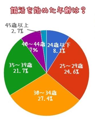 婚活を始める年齢円グラフ