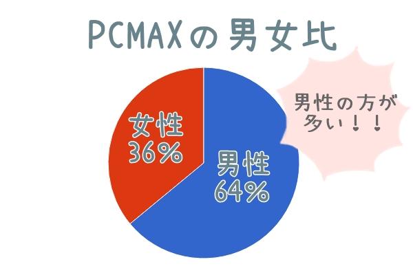 pcmax男女比
