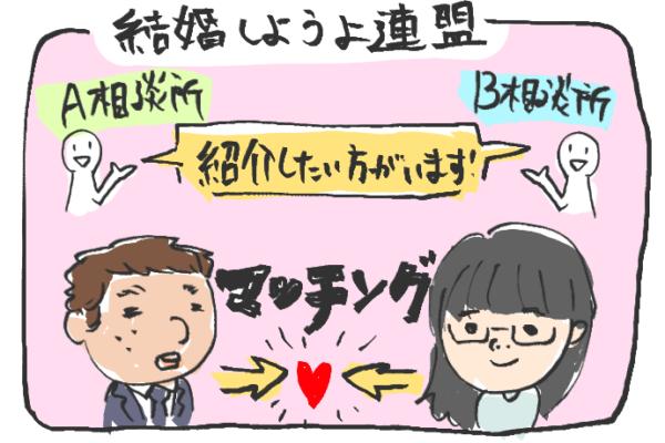 結婚相談所連盟の説明図