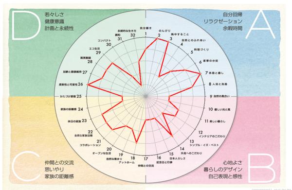 価値観マッチング円グラフ
